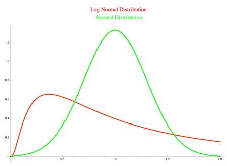 lognormal curve